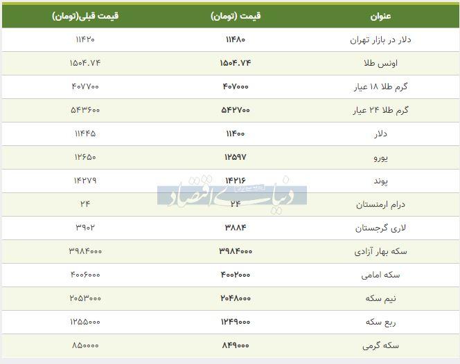 قیمت طلا، سکه و دلار امروز 14 مهر 98
