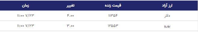 قیمت دلار و یورو امروز 23 مهر 98