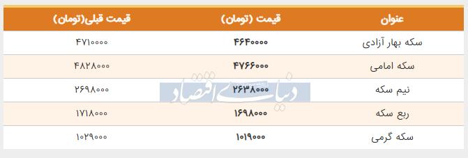 قیمت سکه امروز دوم خرداد