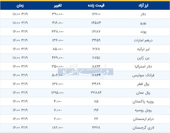 قیمت دلار و یورو و پوند امروز 19 خرداد