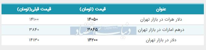 قیمت دلار در بازار امروز تهران چهارم خرداد