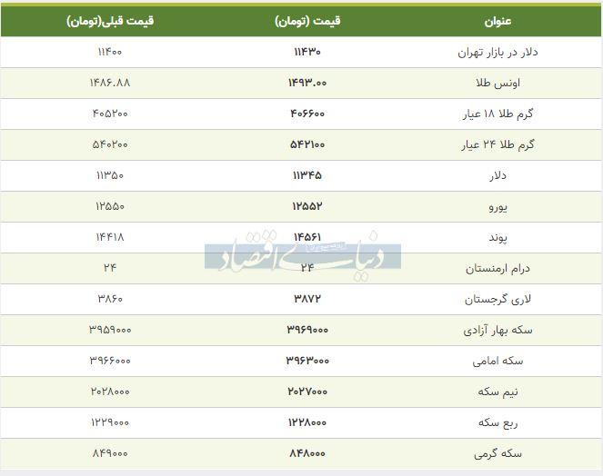 قیمت طلا، سکه و دلار امروز 23 مهر 98