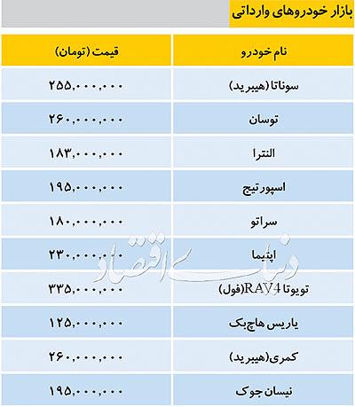 قیمت خودروهای وارداتی در بازار/جدول