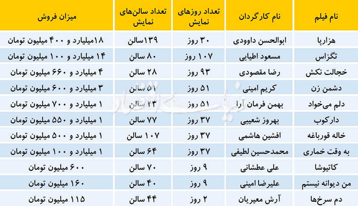 کورس فیلمهای کمدی در سینمای ایران