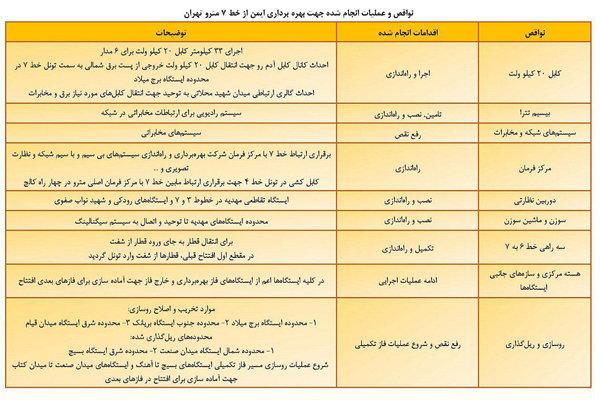 جزئیات ۲۱ نقص خط ۷ مترو تهران که برطرف شد