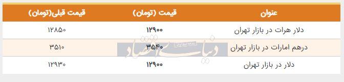 قیمت دلار در بازار امروز تهران 18 تیر 98
