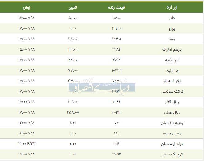 قیمت دلار، یورو و پوند امروز هشتم مهر 98