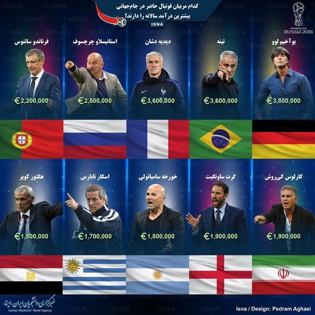 پردرآمدترین مربیان فوتبال ملی در جهان