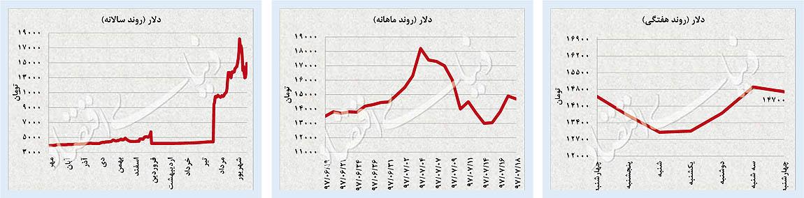 پایگاه خبری آرمان اقتصادی 11-02 افت تلاطم بازارها / شاخص سهام مثبت ماند؛ ارز و طلا عقبنشینی کردند