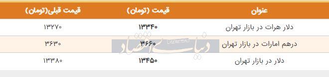 قیمت دلار در بازار امروز تهران 30 خرداد
