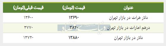 قیمت دلار در بازار امروز تهران ۱۳۹۸/۰۱/۲۶
