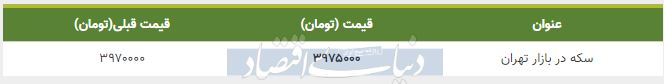 قیمت سکه در بازار امروز تهران 28 مهر 98