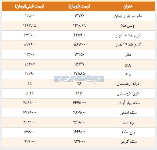 قیمت طلا، سکه و دلار امروز ۱۳۹۸/۰۱/۲۵