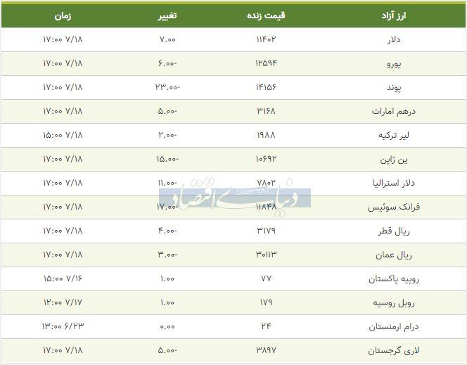 قیمت دلار، یورو و پوند امروز 18 مهر 98