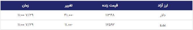 قیمت دلار و یورو امروز 29 مهر 98
