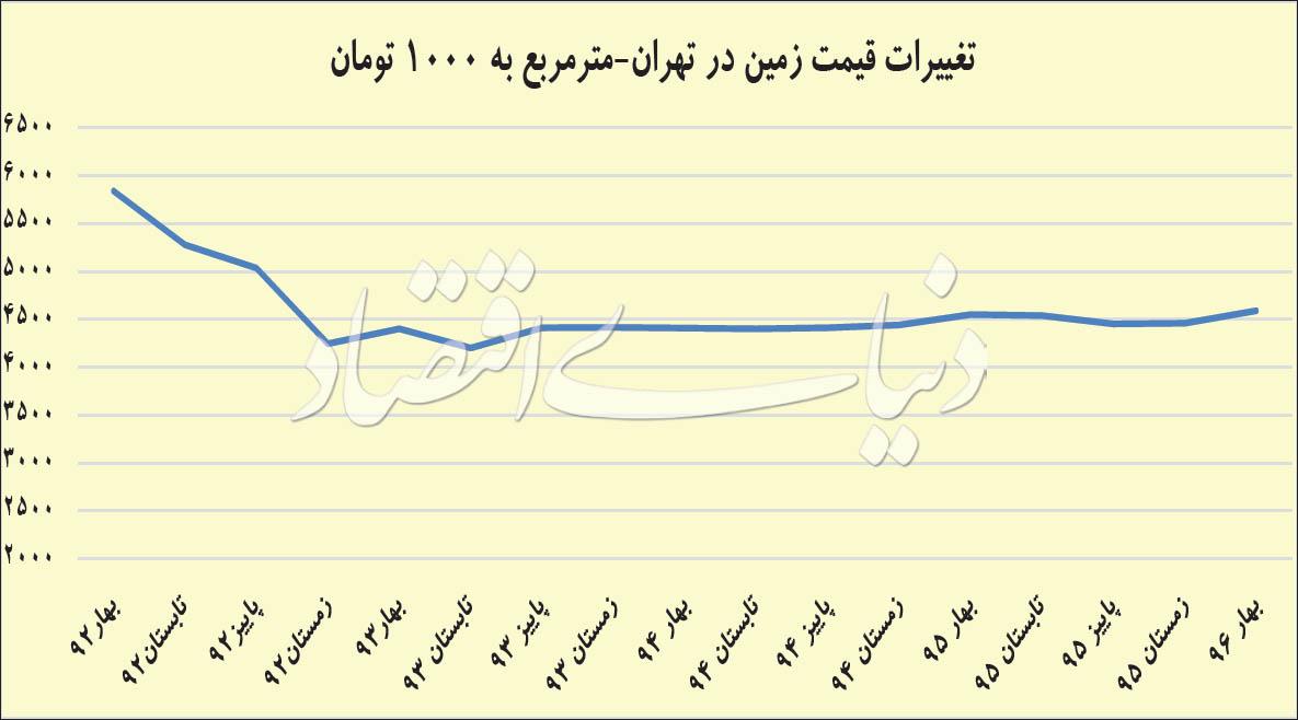 تغییرات قیمت زمین در تهران