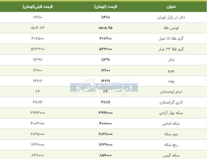 قیمت طلا، سکه و دلار امروز 15 مهر 98