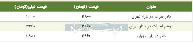قیمت دلار در بازار امروز تهران 29 تیر