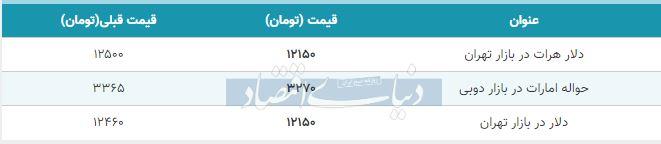 قیمت دلار در بازار امروز تهران 28 آبان 98