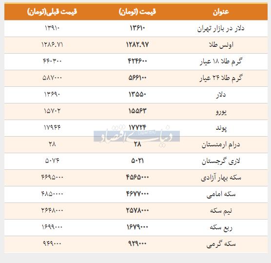 قیمت طلا، سکه و دلار امروز ۱۳۹۸/۰۱/۲۷