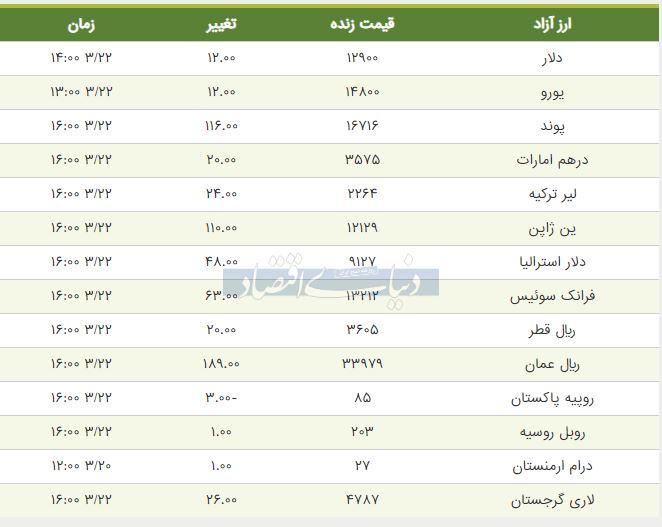 قیمت دلار، یورو و پوند امروز 22 خرداد