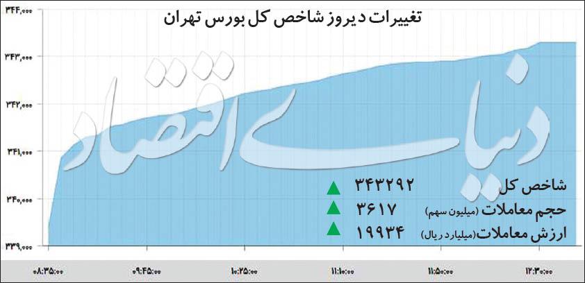 تغییرات دیروز شاخص کل بورس تهران - 1398/09/24