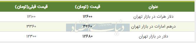 قیمت دلار در بازار امروز تهران اول مرداد 98