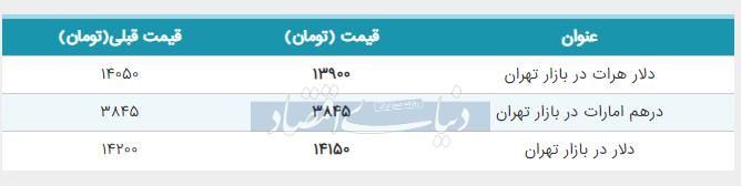 قیمت دلار در بازار امروز پنجم خرداد