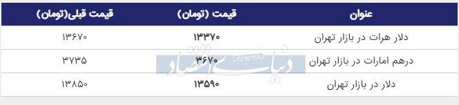 قیمت دلار در بازار امروز تهران 27 خرداد