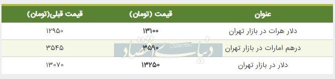 قیمت دلار در بازار امروز تهران 15 تیر