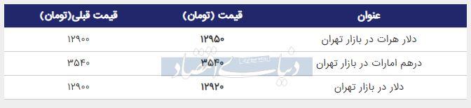 قیمت دلار در بازار امروز تهران 19 تیر 98