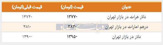 قیمت دلار در بازار امروز تهران ۱۳۹۸/۰۱/۲۲