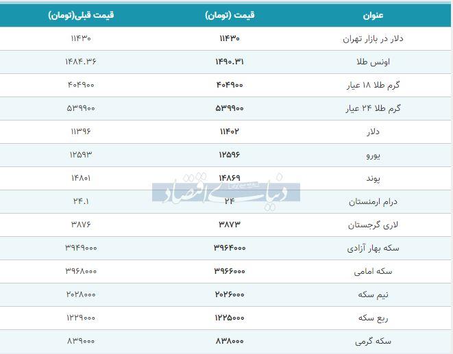 قیمت طلا، سکه و دلار امروز 25 مهر 98