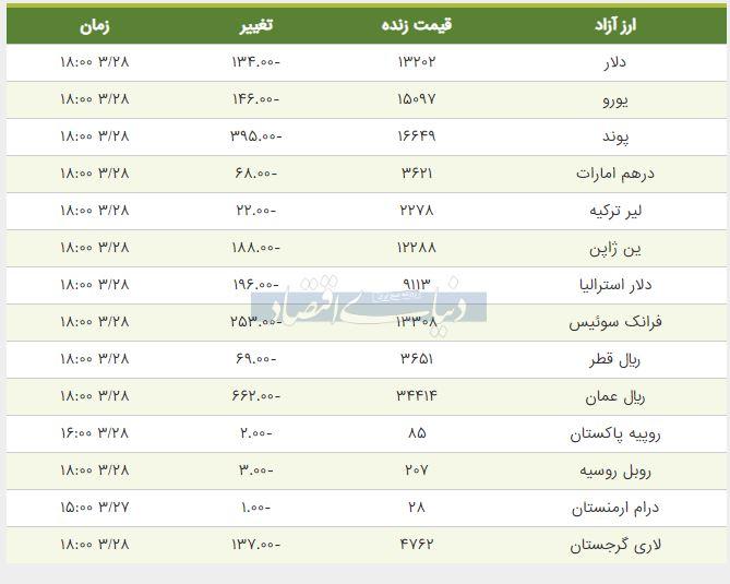 قیمت دلار، یورو و پوند امروز 27 خرداد