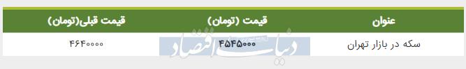 قیمت سکه در بازار تهران امروز 12 خرداد