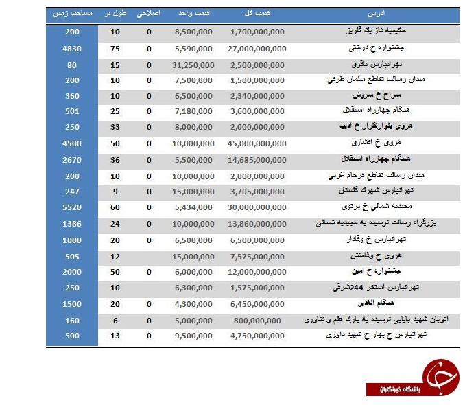 خرید زمین مسکونی در تهران متری چند تمام می شود؟