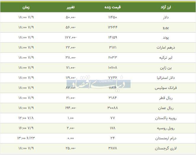 قیمت دلار، یورو و پوند امروز 9 مهر 98