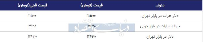 قیمت دلار در بازار امروز تهران 25 مهر 98