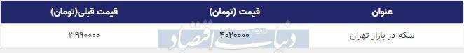 قیمت سکه در بازار امروز تهران 12 آبان 98