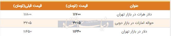 قیمت دلار در بازار امروز تهران 31 مرداد 98