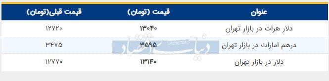 قیمت دلار در بازار امروز تهران 20 خرداد