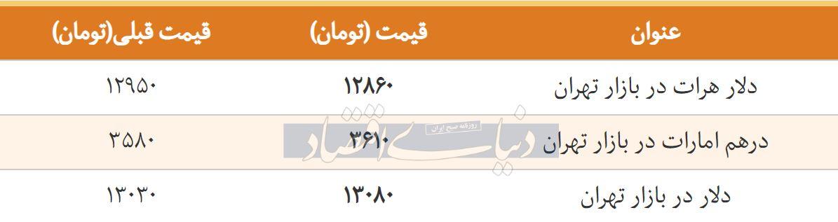 قیمت دلار در بازار تهران