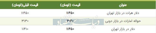 قیمت دلار در بازار تهران 14 شهریور 98