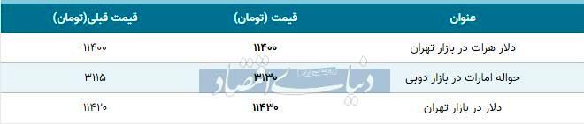 قیمت دلار در بازار امروز تهران ۱۳۹۸/۰۷/۰۴