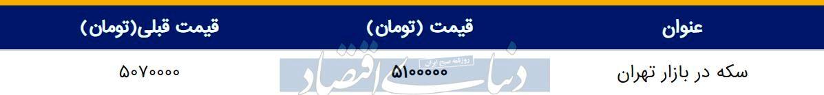 قیمت سکه در بازار امروز تهران ۱۳۹۸/۰۲/۱۴