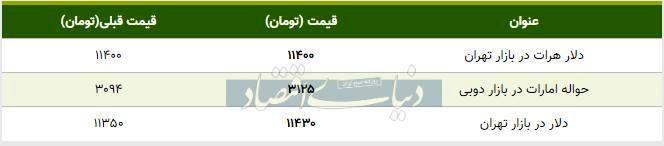 قیمت دلار در بازار امروز تهران ۱۳۹۸/۰۸/۱۴