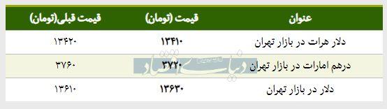 قیمت دلار در بازار امروز تهران ۱۳۹۸/۰۱/۲۸