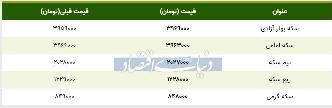 قیمت سکه امروز ۱۳۹۸/۰۷/۲۳ | سکه امامی ارزان شد