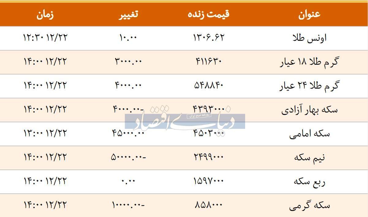 قیمت سکه امروز ۱۳۹۷/۱۲/22 | سکه امامی گران شد