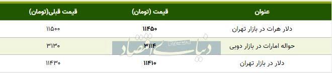 قیمت دلار در بازار امروز تهران ۱۳۹۸/۰۷/۲۸